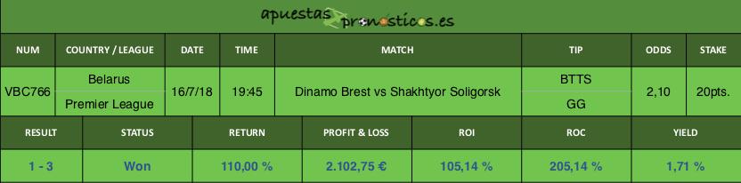 Resultado de nuestro pronostico para el partido Dinamo Brest vs Shakhtyor Soligorsk.