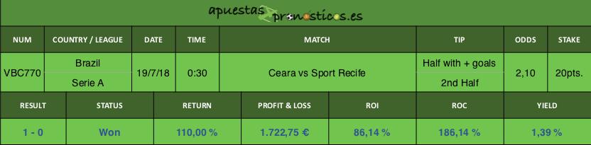Resultado de nuestro pronostico para el partido Ceara vs Sport Recife.