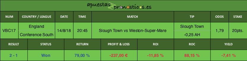 Resultado de nuestro pronostico para el partido Slough Town vs Weston-Super-Mare.