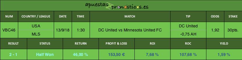 Resultado de nuestro pronostico para el partido DC United vs Minnesota United FC.