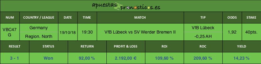 Resultado de nuestro pronostico para el partido VfB Lübeck vs SV Werder Bremen II.