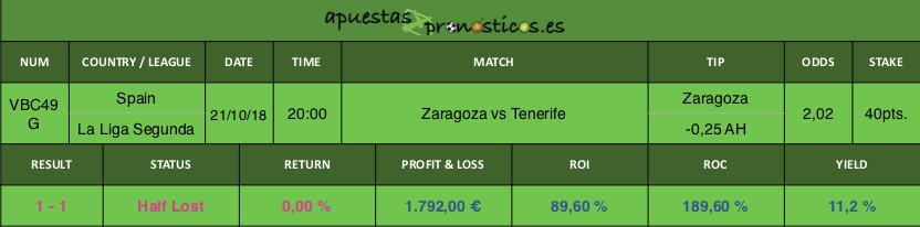 Resultado de nuestro pronostico para el partido Zaragoza vs Tenerife.