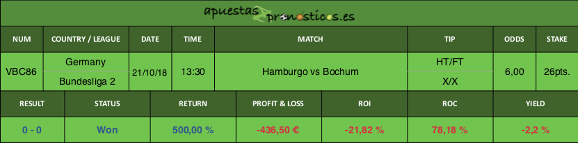 Resultado de nuestro pronostico para el partido entre Hamburgo vs Bochum