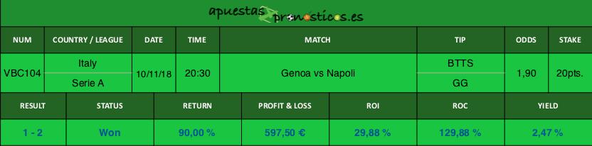 Resultado de nuestro pronostico para el partido Genoa vs Napoli.