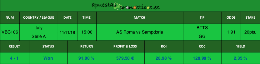 Resultado de nuestro pronostico para el partido AS Roma vs Sampdoria.