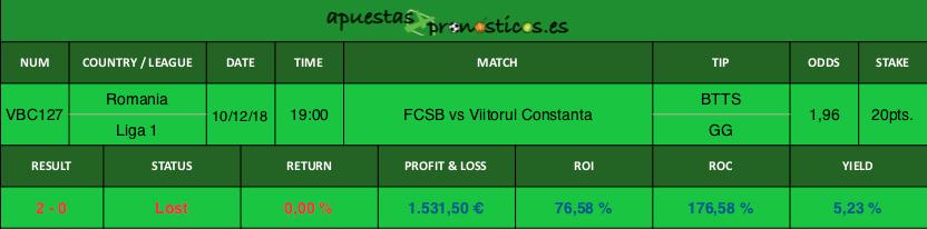 Resultado de nuestro pronostico para el partido entre FCSB vs Viitorul Constanta,