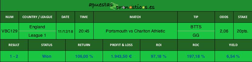 Resultados de nuestro pronostico para el partido Portsmouth vs Charlton Athletic
