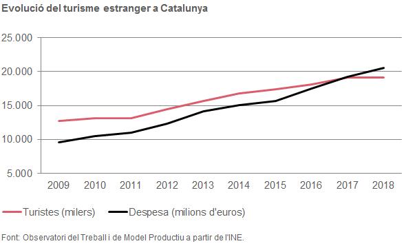 Evolució del turisme estranger a Catalunya
