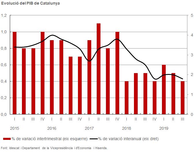 Evolució del PIB de Catalunya