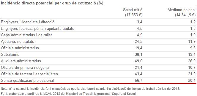 Incidència directa potencial per grup de cotització