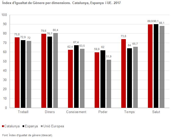 Evolució de l'índex d'Igualtat de gènere per dimensions. Catalunya, Espanya i US. 2017