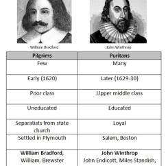 Pilgrims Vs Puritans Venn Diagram Harbor Breeze Pawtucket Ceiling Fan Wiring Bkushistory [licensed For Non-commercial Use Only] / Radicals In The Wilderness