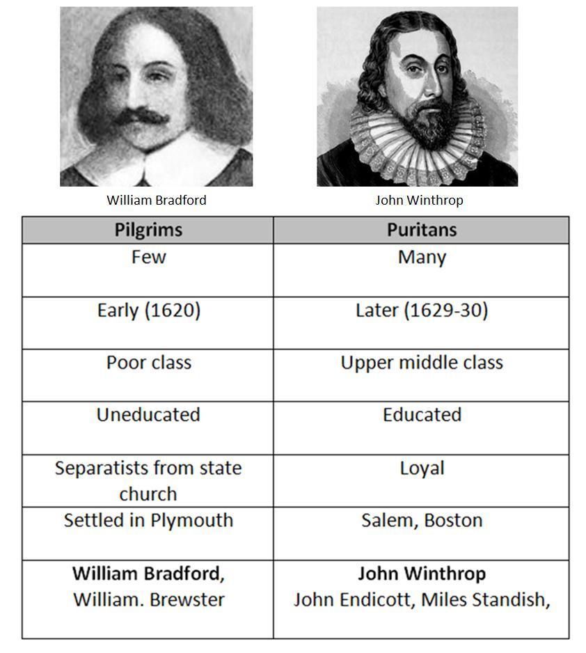pilgrims vs puritans venn diagram power boat wiring diagrams ballstonapushreview licensed for non commercial use only and