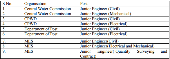 ssc_je_2015_vacancies