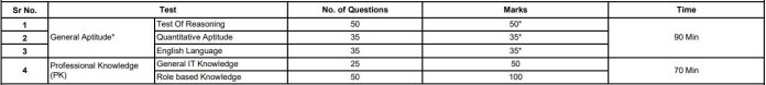 SBI SCO Exam Pattern
