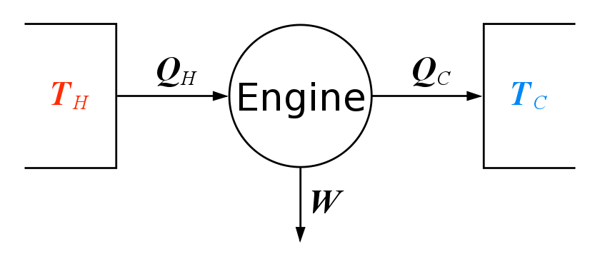 Heat Engine: Heat Engine Second Law Of Thermodynamics