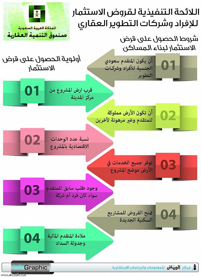 اللائحة التنفيذية لشركات التطوير العقاري