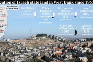 west-bank-land-allocation