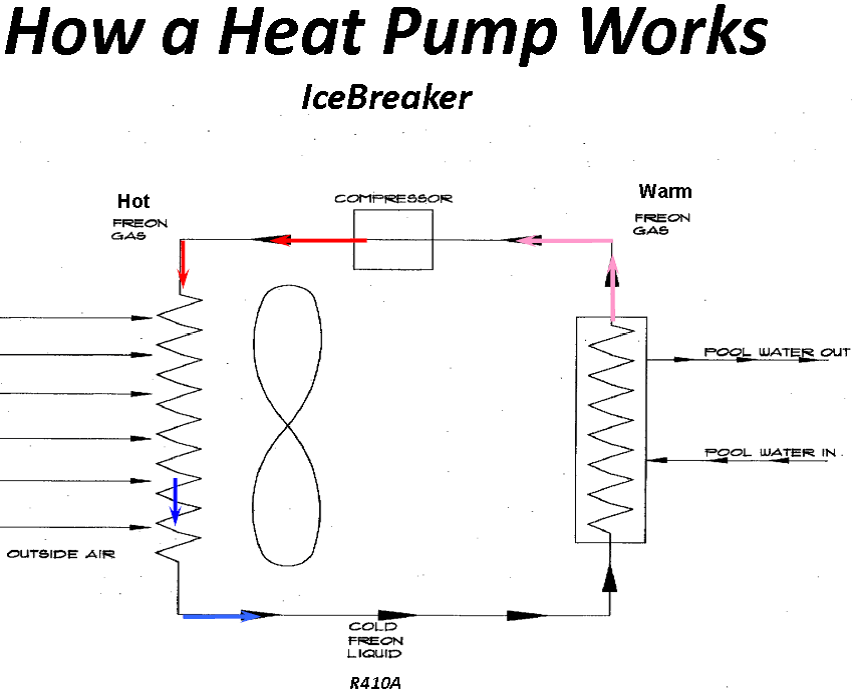 Does a Swimming Pool Heat Pump Work in Cold Weather
