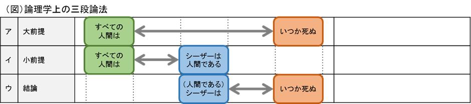【0063】フレームワークとしての法的三段論法(前) 3 of 7 | ホウタンノソ