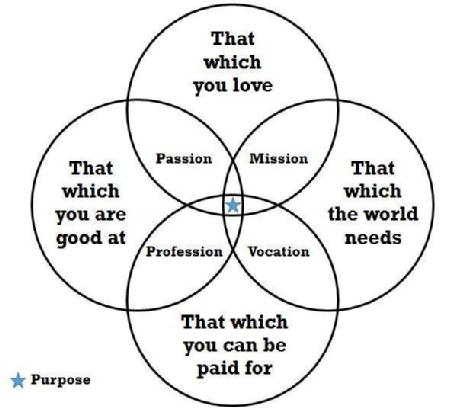 Campanastan: The Venn Diagram of Life: Hitting the Sweet Spot