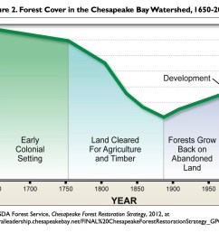 congress began to address ecosystem degradation in the chesapeake bay in 1965 when it authorized the first wide scale study of water resources of the bay  [ 1434 x 1050 Pixel ]