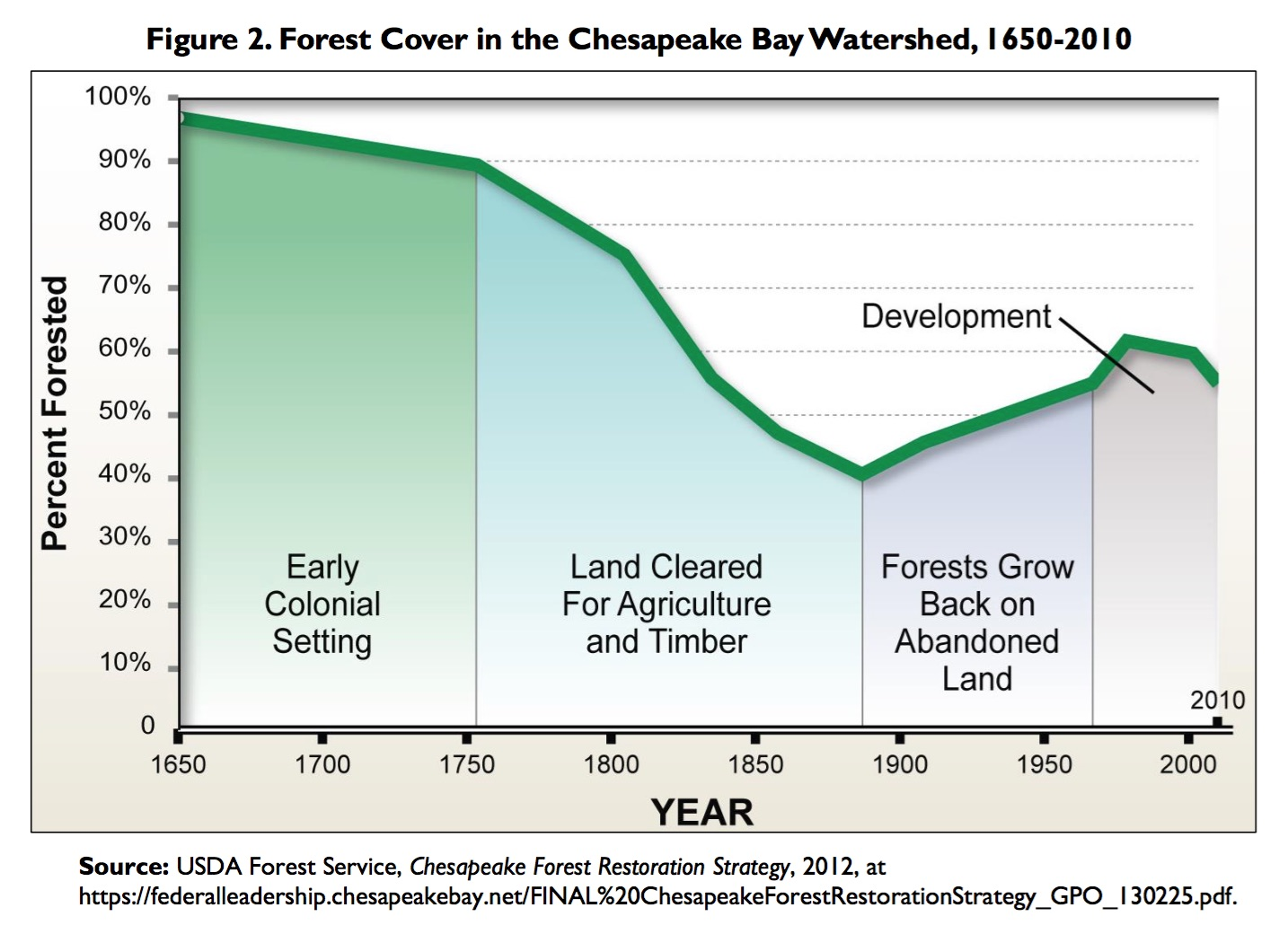 hight resolution of congress began to address ecosystem degradation in the chesapeake bay in 1965 when it authorized the first wide scale study of water resources of the bay