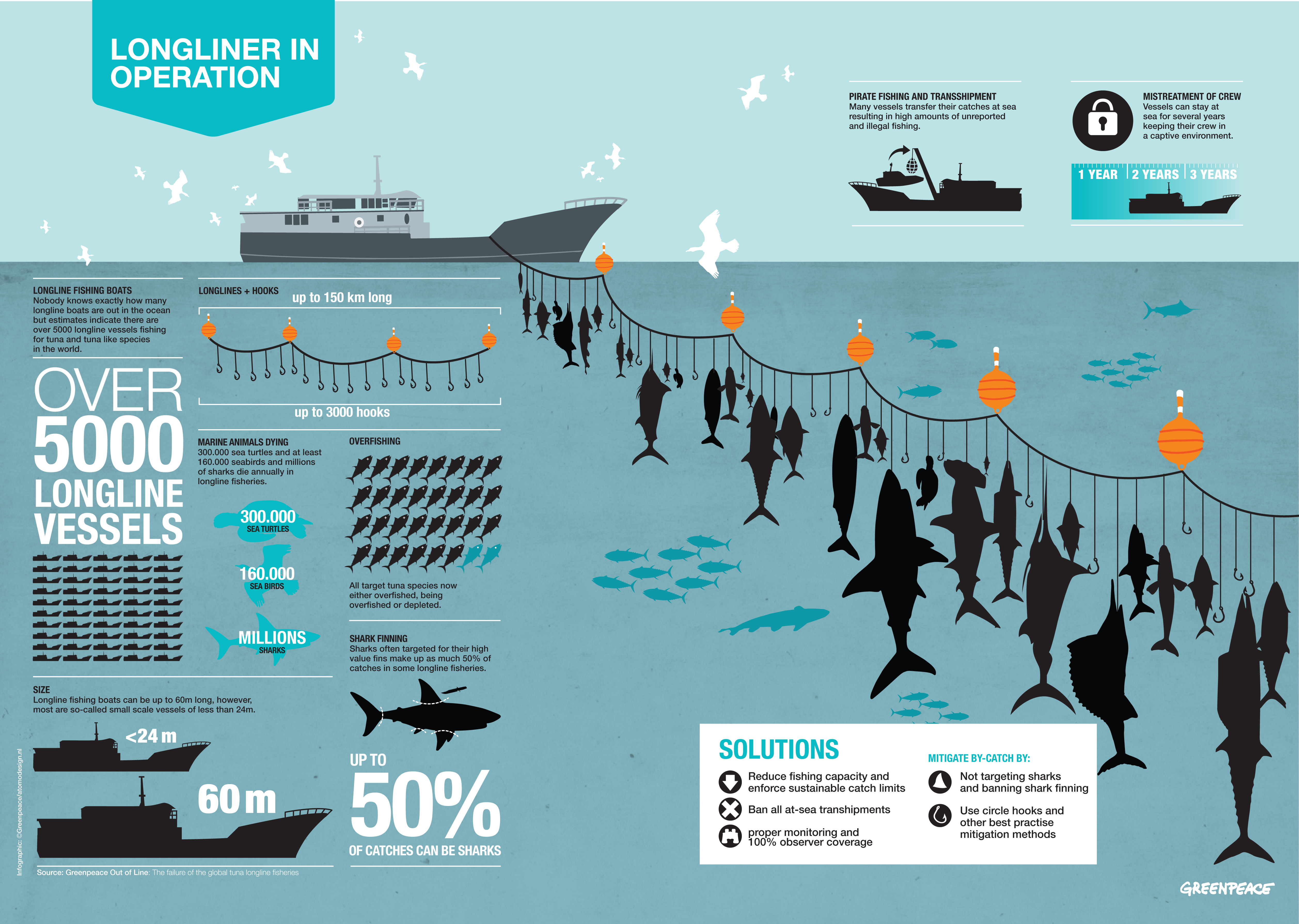 Fishing methods  Human Impacts On The Ocean