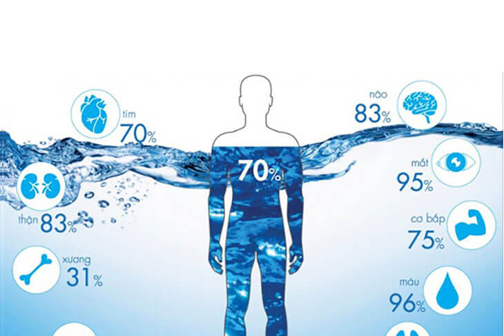 Water plays an important role in health