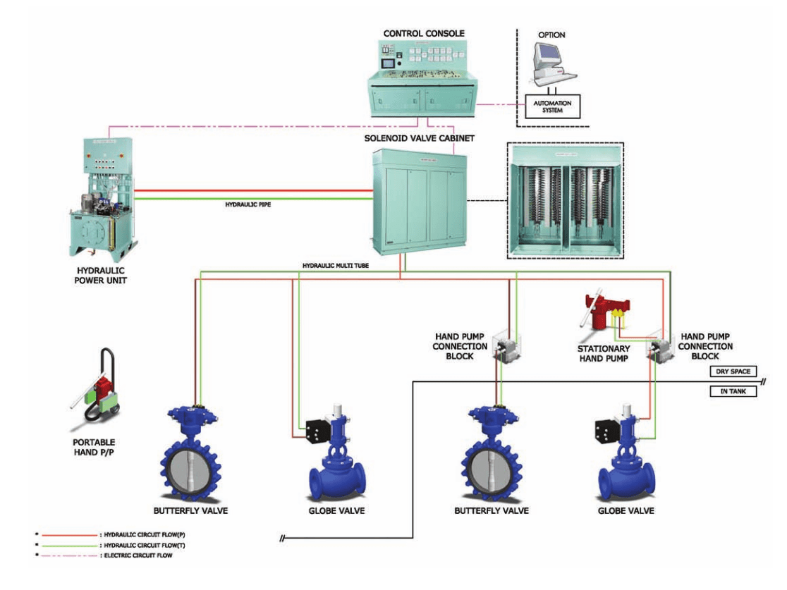 hight resolution of valve remote control system overview
