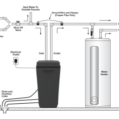 Kinetico Parts Diagram Ford F100 Wiring Water Softener Schematic, Water, Free Engine Image For User Manual Download