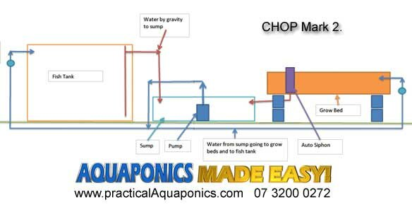 grow room designs with pictures and diagram 2004 gmc yukon bose radio wiring aquaponics chop