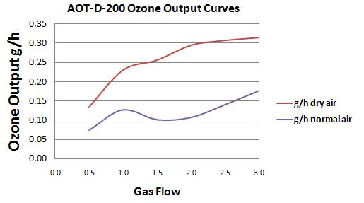 AOT-D-200 Ozone Curve