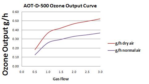 AOT-D-500 Ozone Curve