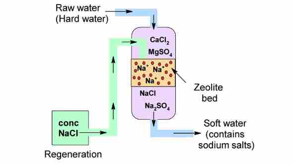 Zeolite Cleaning Process