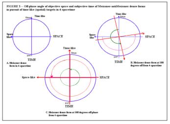 AR Bordon off phase angle meissner