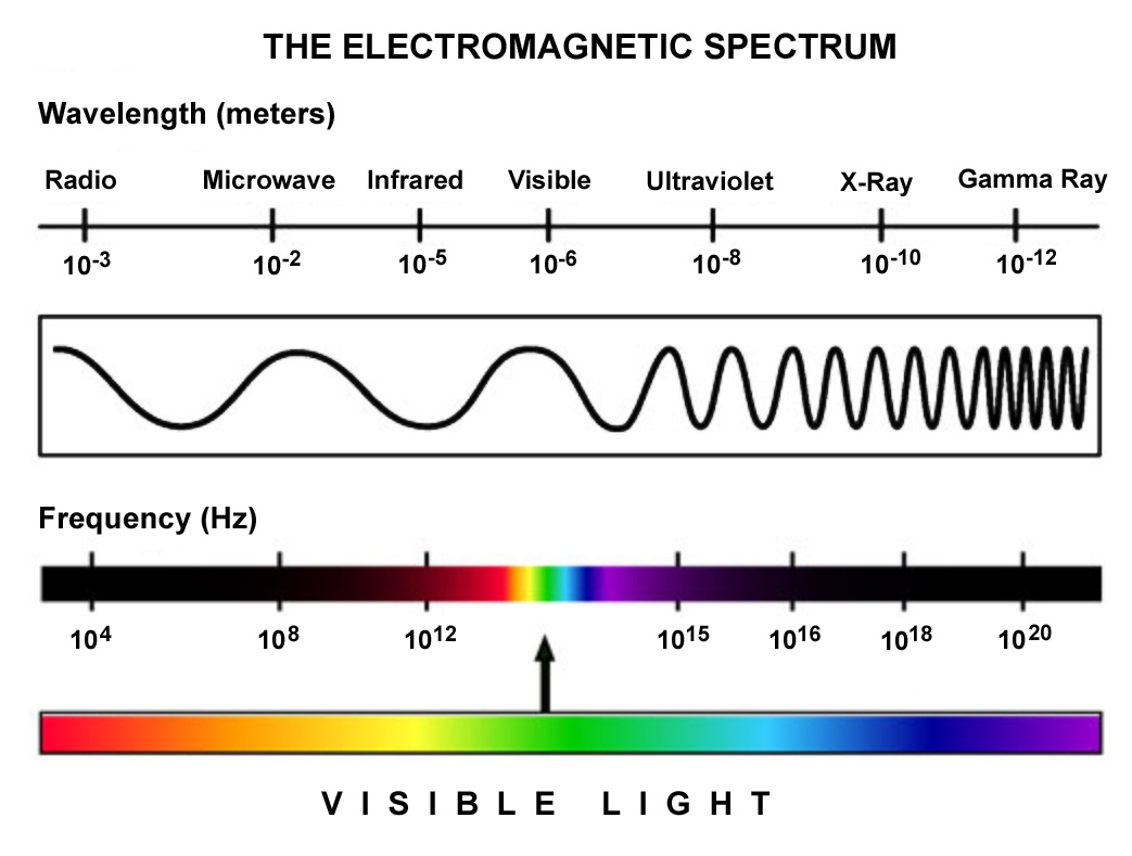 what is a frequency diagram krohne flow meter wiring led aquarium lights lighting how they work diy