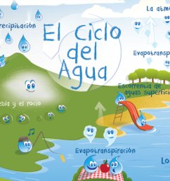 water cycle poster for kids english spanish [ 1144 x 736 Pixel ]