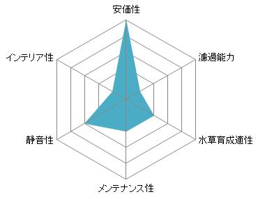 投げ込み式フィルターのレーダーチャート