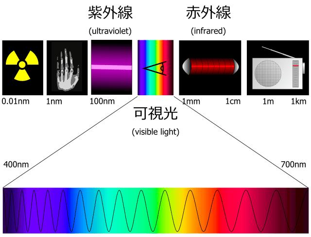 光のスペクトルと可視光・赤外線・紫外線
