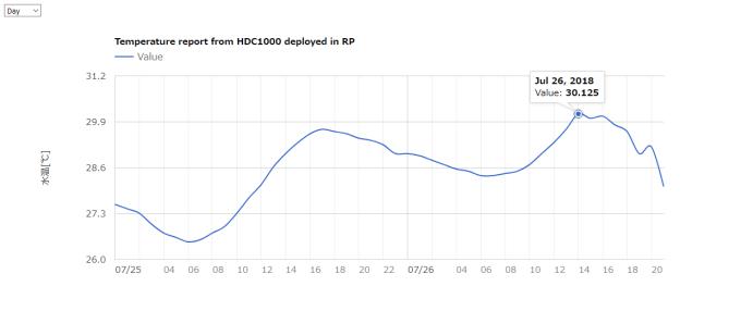 アクアリウム水槽の水温グラフ
