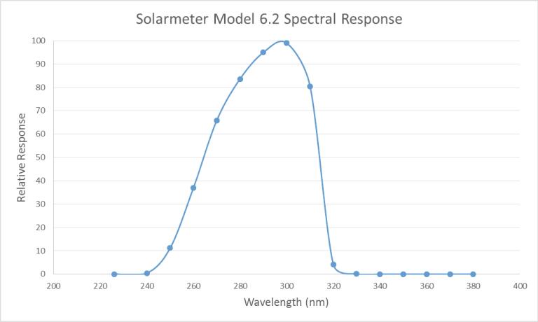Solarmeter Model 6.2 spectral response
