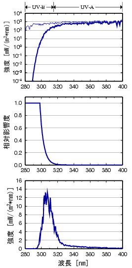 UVインデックスの概念図