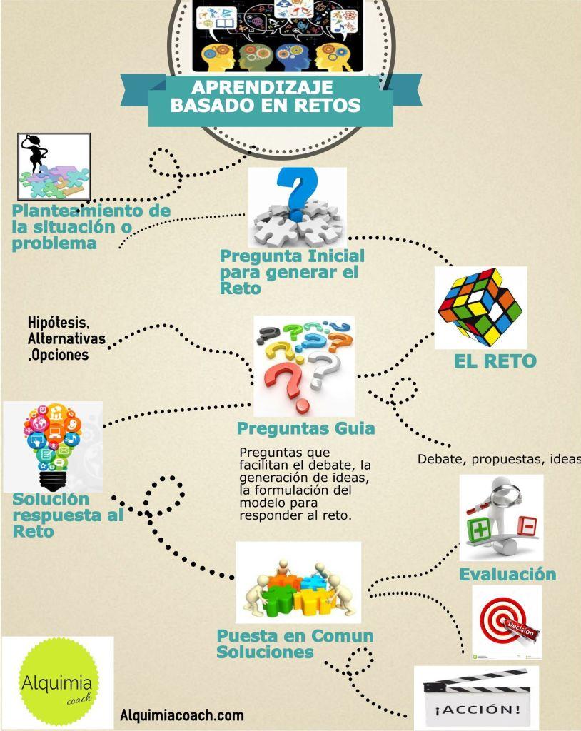 Aprendizaje basado en retos