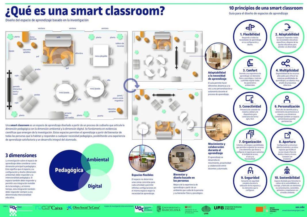 smart classroom propuesta aula