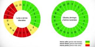 España tarifas luz por franjas horarias 2021