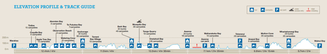 abel-tasman-campings-y-kilometros