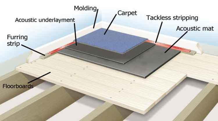 How to Soundproof Floors in Apartment DoItYourself in 3
