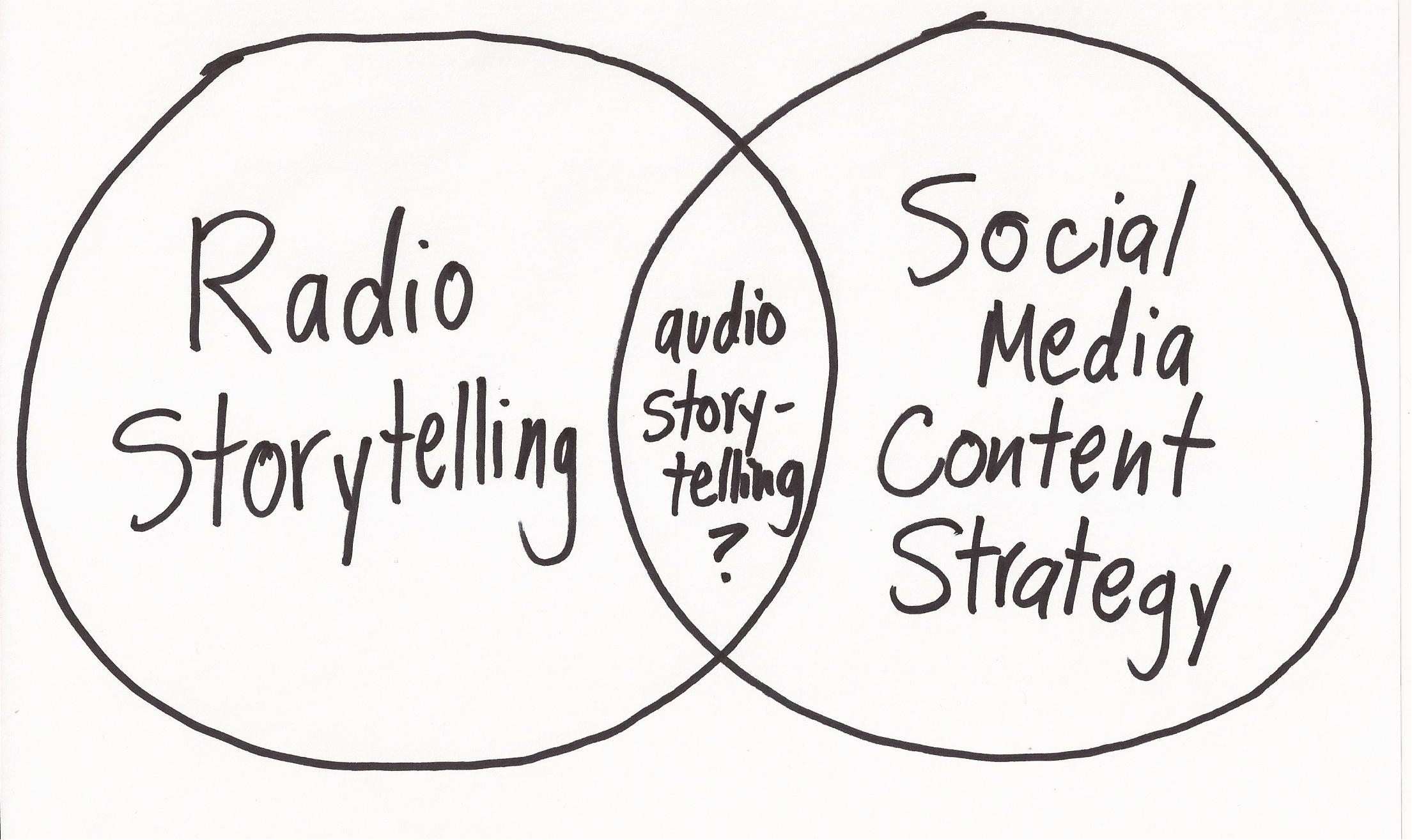 The Intersection Of Social Media Content Strategy Amp Radio