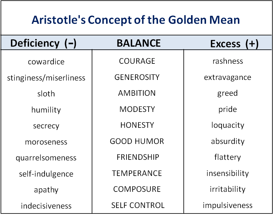 Meangolden also aristotle  ethical theory  con the concepts of virtue and golden rh aquileana wordpress
